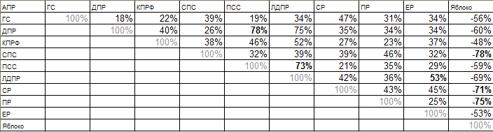 Корреляции голосования за партии