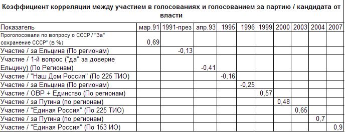 Динамика коэф.корреляции между явкой и голосованием за партию власти
