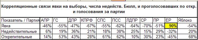 Корреляция между голосование за Единую Россию и явкой составляет 90%