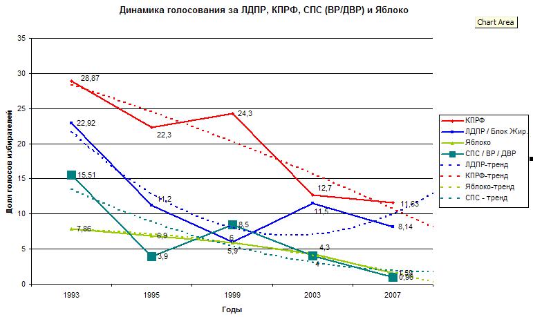 Динамика голосования за старейшие парламентские партии в России: