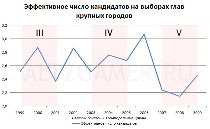 Эффективное число кандидатов на выборах мэров крупных городов России