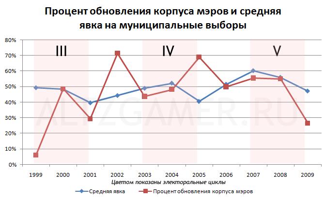 Явка на выборы и доля обновления депутатского корпуса