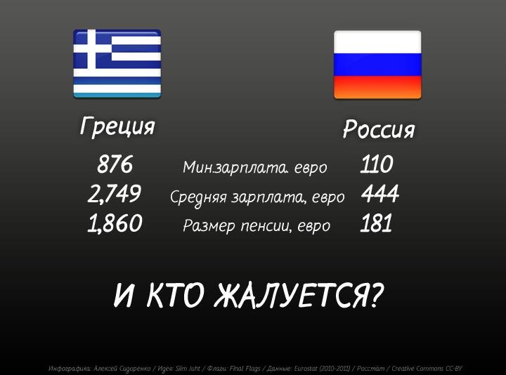 Россия - Греция - сравнение